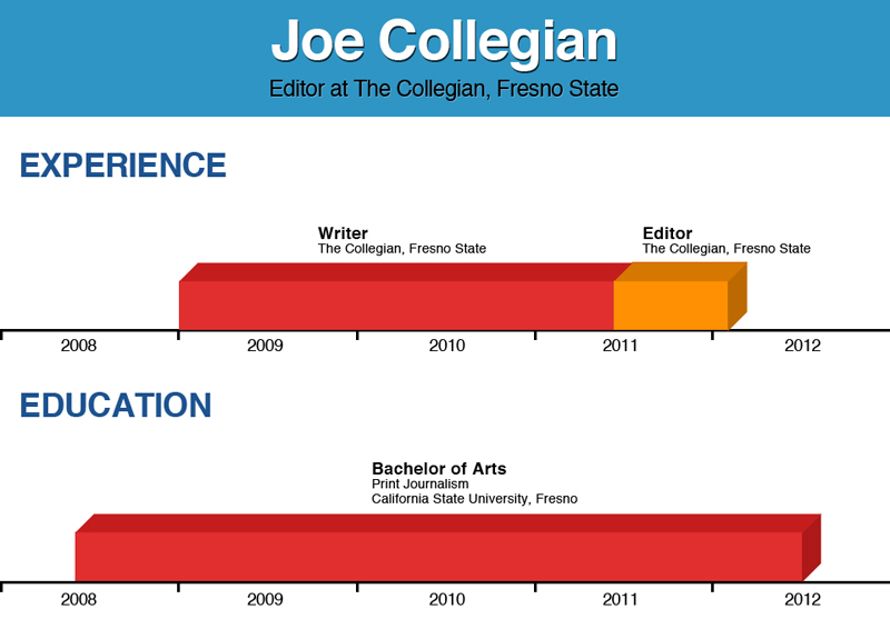 infographic resumes a new visual style the collegian
