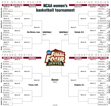 Ncaa Sweet 16 Host Sites