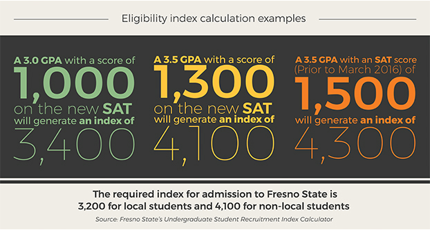 Fresno State Admissions >> Getting Into Fresno State Has Gotten More Competitive The Collegian