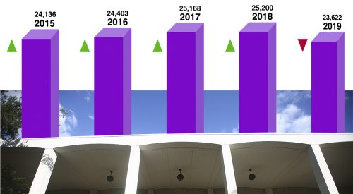 Fresno State student enrollment numbers on the decline? article thumbnail mt-3